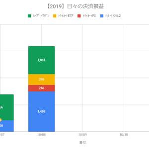 【自動売買】決済益+2,084円(2019.10.09)