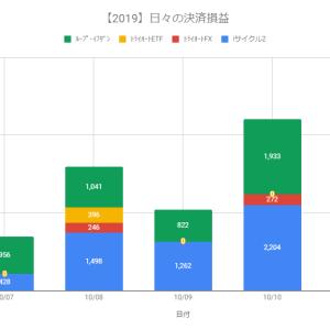 【自動売買】決済益+5,416円(2019.10.11)