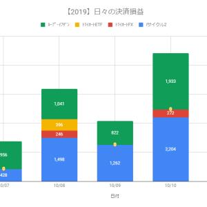【自動売買】決済益+4,409円(2019.10.10)