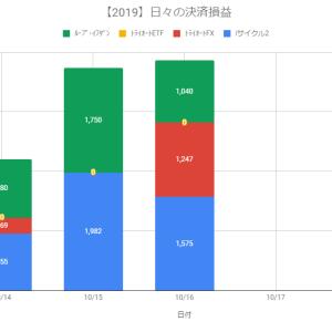 【自動売買】決済益+3,862円(2019.10.16)