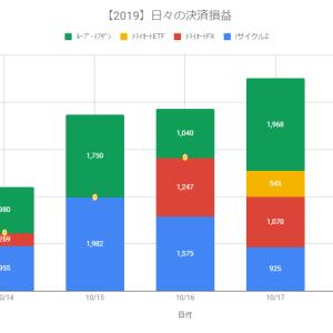 【自動売買】決済益+4,508円(2019.10.17)、iサイクル2に証拠金追加、稼働ロジック追加