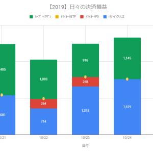 【自動売買】決済益+2,664円(2019.10.24)