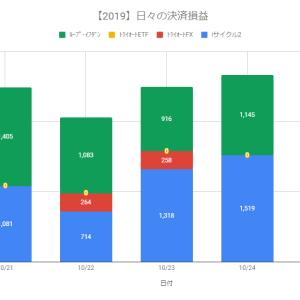 【自動売買】決済益+2,224円(2019.10.25)