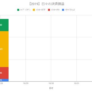 【自動売買】決済益+2,822円(2019.10.28)