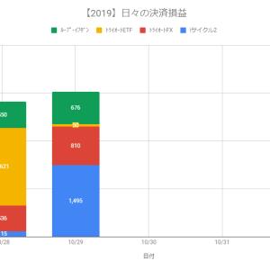 【自動売買】決済損益+3,031円(2019.10.29)