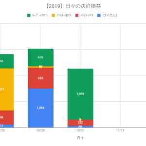 【自動売買】決済損益+2,267円(2019.10.30)