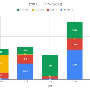 【自動売買】決済損益+3,101円(2019.11.01)