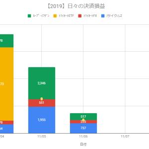 【日報】自動売買の決済損益+1,479円(2019.11.06)