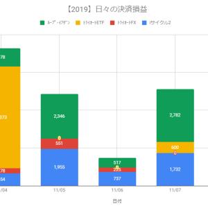 【日報】自動売買の決済損益+5,114円(2019.11.07)