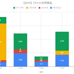 【日報】自動売買の決済損益+3,103円(2019.11.08)