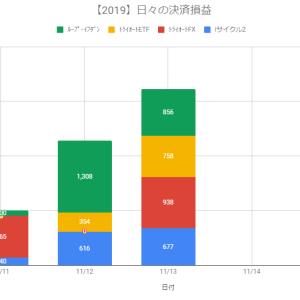 【日報】自動売買の決済損益+3,229円(2019.11.13)