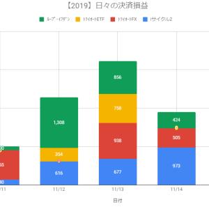 【日報】自動売買の決済損益+1,902円(2019.11.14)