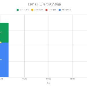 【日報】自動売買の決済損益+871円(2019.11.18)
