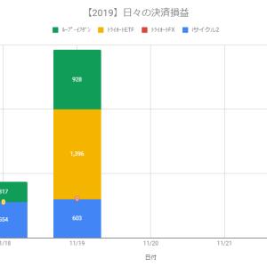 【日報】自動売買の決済損益+2,927円(2019.11.19)