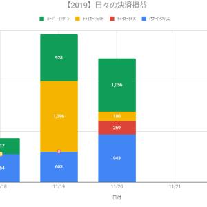 【日報】自動売買の決済損益+2,448円(2019.11.20)