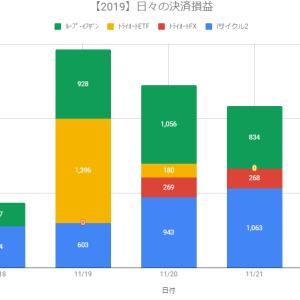 【日報】自動売買の決済損益+2,165円(2019.11.21)