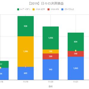 【日報】自動売買の決済損益+2,566円(2019.11.22)