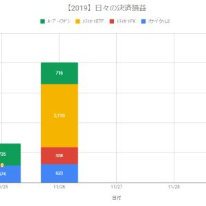 【日報】自動売買の決済損益+4,015円(2019.11.26)