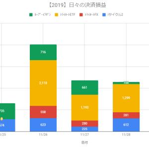 【日報】自動売買の決済損益+2,292円(2019.11.28)【iサイクル2~稼働ロジック変更】
