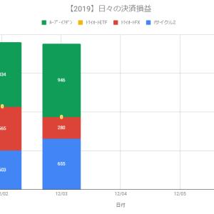 【日報】自動売買の決済損益+1,881円(2019.12.03)