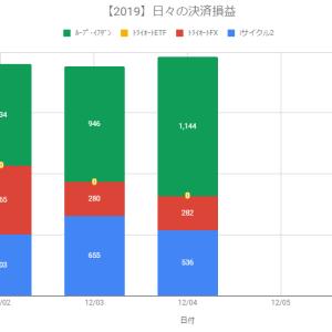 【日報】自動売買の決済損益+1,962円(2019.12.04)