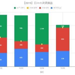 【日報】自動売買の決済損益+1,532円(2019.12.05)