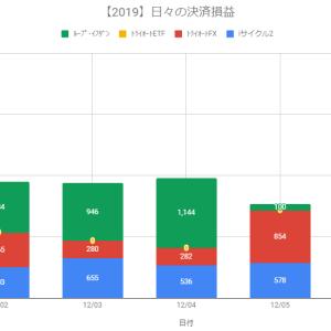 【日報】自動売買の決済損益+3,149円(2019.12.06)