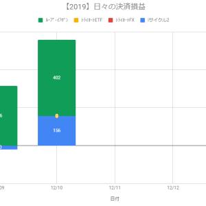 【日報】自動売買の決済損益+558円(2019.12.10)【引き続きの少額決済】