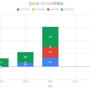 【日報】自動売買の決済損益+1,525円(2019.12.11)