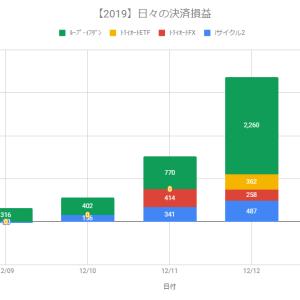 【日報】自動売買の決済損益+3,367円(2019.12.12)