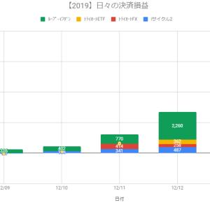 【日報】自動売買の決済損益+8,422円(2019.12.13)