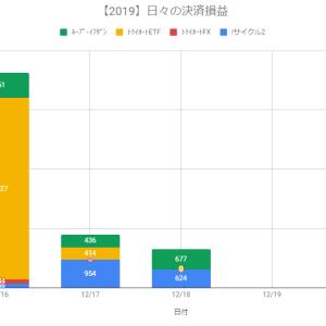 【日報】不労所得の作り方実践@+1,301円(2019.12.18)