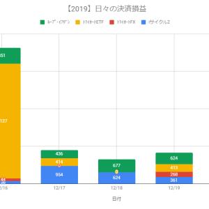 【日報】不労所得の作り方実践@+5,357円(2019.12.20)