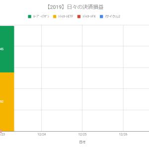 【日報】不労所得の作り方実践@+1,237円(2019.12.23)