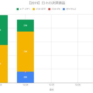 【日報】不労所得の作り方実践@+1,155円(2019.12.24)