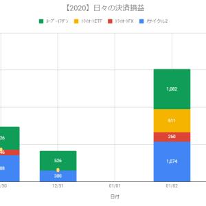 【日報】不労所得の作り方実践@+3,027円(2020.01.02)