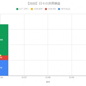 【日報】不労所得の作り方実践@+1,662円(2020.01.06)