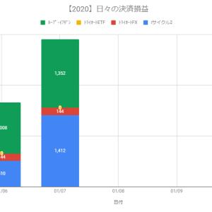 【日報】不労所得の作り方実践@+2,908円(2020.01.07)