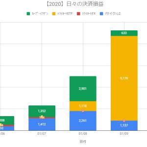 【日報】不労所得の作り方実践@+3,250円(2020.01.10)