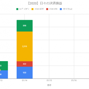 【日報】不労所得の作り方実践@+4,550円(2020.01.14)