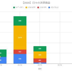 【日報】不労所得の作り方実践@+1,677円(2020.01.15)