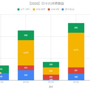 【日報】不労所得の作り方実践@+5,225円(2020.01.16)