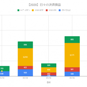 【日報】不労所得の作り方実践@+7,447円(2020.01.17)