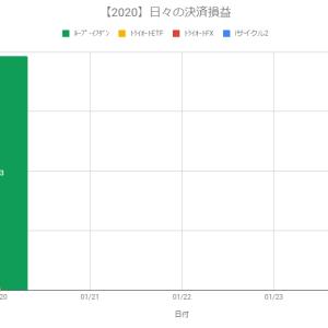 【日報】不労所得の作り方実践@+393円(2020.01.20)