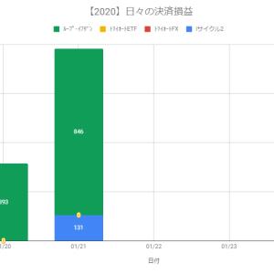 【日報】不労所得の作り方実践@+977円(2020.01.21)