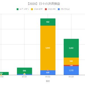 【日報】不労所得の作り方実践@+4,736円(2020.01.23)