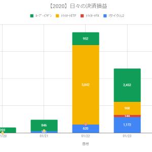 【日報】不労所得の作り方実践@+7,556円(2020.01.24)
