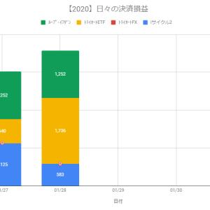 【日報】不労所得の作り方実践@+3,571円(2020.01.28)
