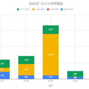 【日報】不労所得の作り方実践@+1,581円(2020.01.31)