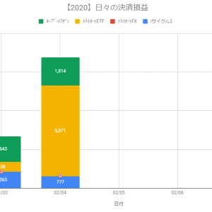【日報:298日目】不労所得の作り方実践@+8,462円(2020.02.04)